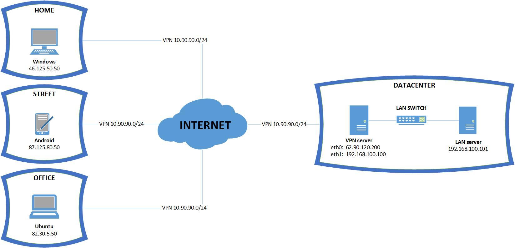 client-server_net